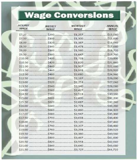 hourly wage vs salary hourly to salary converter