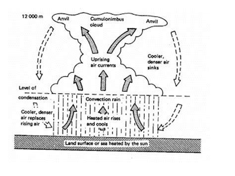 diagram of convectional rainfall formation of convection kick ess