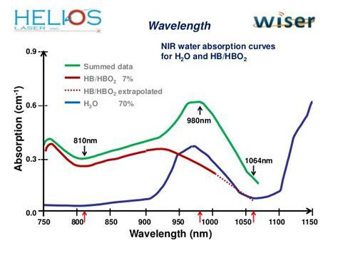 wiser dental diode laser helios wiser diode dental laser