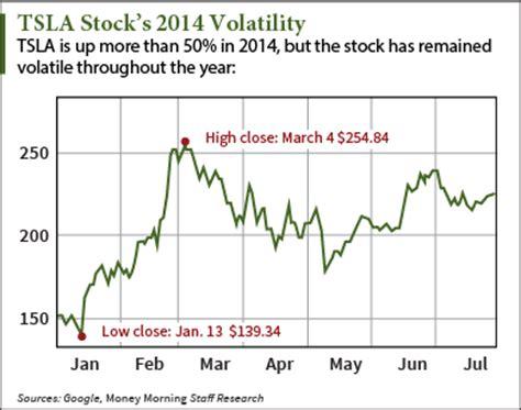 Tesla Earnings Report Date Tesla Motors Inc Nasdaq Tsla What Will Move The Stock