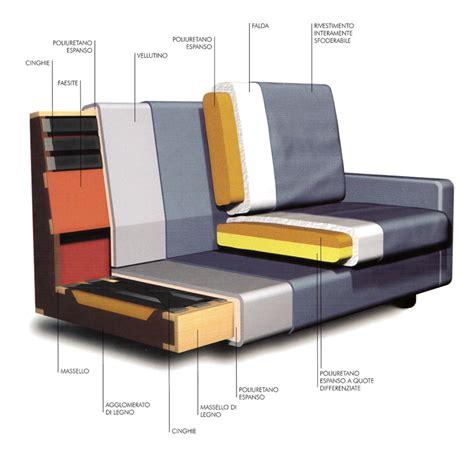 costo rivestimento divano rivestimento divani prezzi 28 images divano