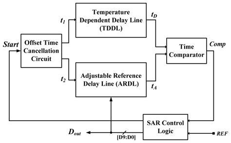 block diagram of temperature sensor sensors free text a linearization time domain