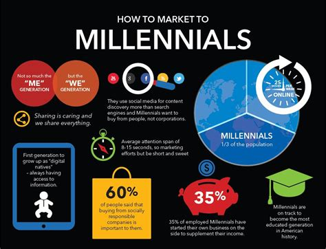 Millennial Generation Mba Market by Manufacturing Marketing News Page 4