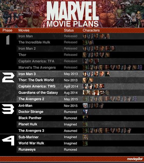 marvel film universe phase 4 marvel phase 4 google search marvel universe