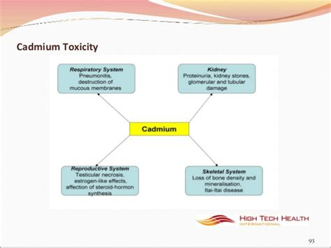 Cadmium Poisoning Detox by Toxicity And Detoxification With Far Infrared
