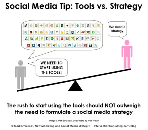 plan social media how to create a social media strategy for your business