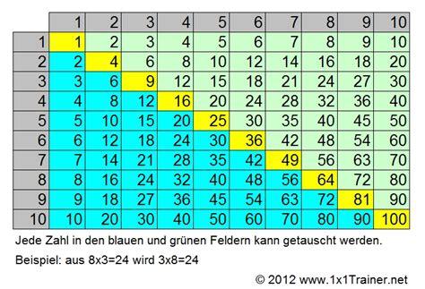 Das 1x1 by Tipps Zum Einmaleins Lernen So Funktioniert Das A B C D