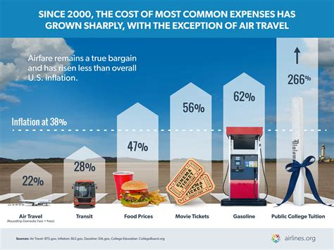 airlines  america cost  air travel compared