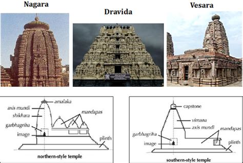 different architectural styles what are the different temple architectural styles found