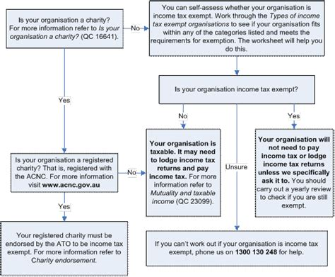 income tax exemptions in income tax flowchart create a flowchart