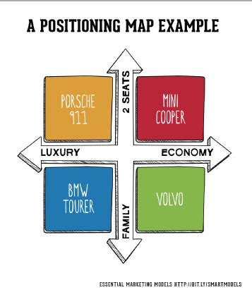 Positioningmap Smart Insights Target Market Segment Strategy Template