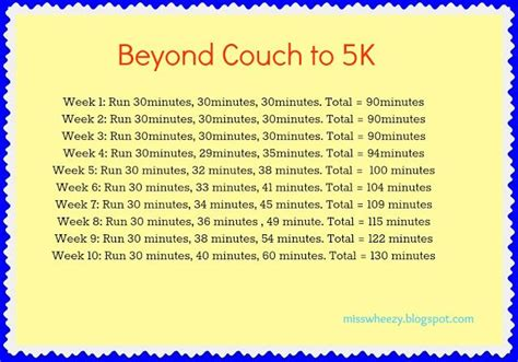 couch to 5k playlist miss wheezy beyond couch to 5k fitness pinterest