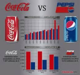 ganancias coca cola 2015 en tabla coca cola vs pepsi compara las ganancias obtenidas por