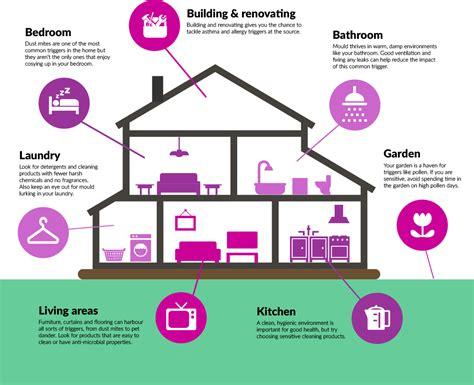creating a healthy home sensitive choice
