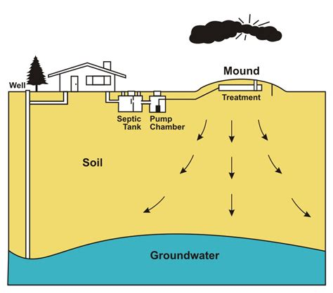 mound system diagram septic tank leach field diagram septic tanks how they work
