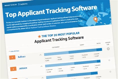 top 20 most popular applicant tracking software capterra