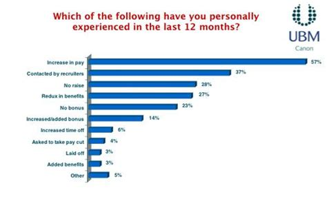 salary survey 2013 delivers bigger paychecks design news