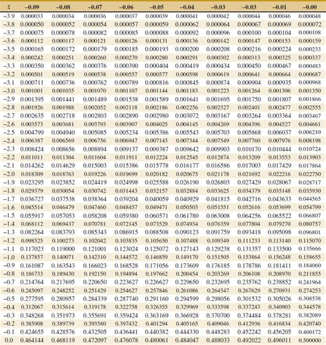 Cumulative Normal Distribution Table by Appendix A Statistical Tables And Charts Applied