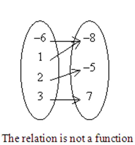 only functions mapping diagrams relations cannot mapping diagrams identify the mapping diagram that represents the