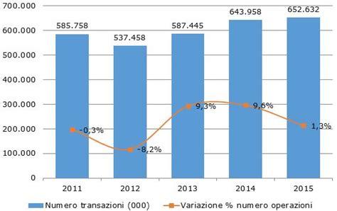 banca d italia relazione annuale pagamenti elettronici in italia 10 3 rispetto all anno