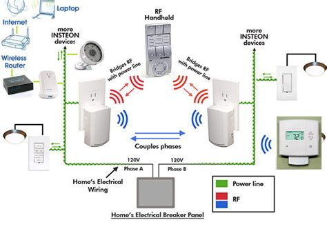 smart home technology system smart home