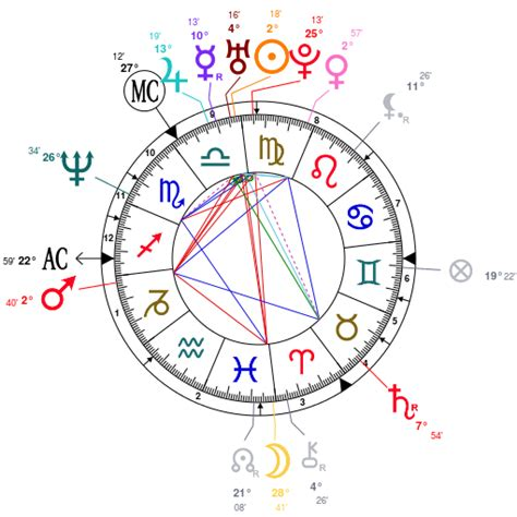 catherine zeta jones zodiac libra lady catherine zeta jones astrology analysis