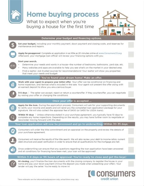 what to do first when buying a house what to expect when you re buying a house