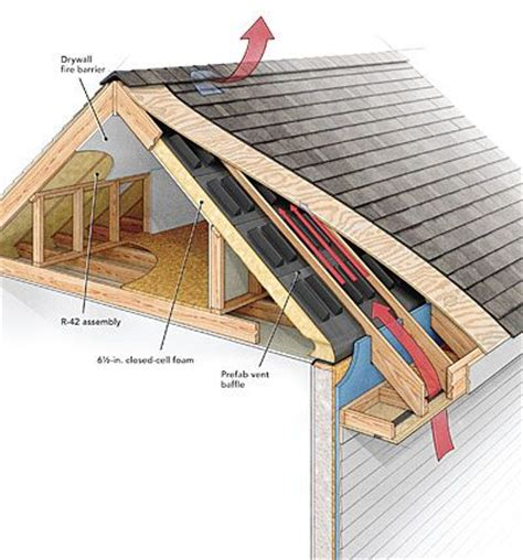 Shed Roof Ridge Vent by A Crash Course In Roof Venting Homebuilding Article