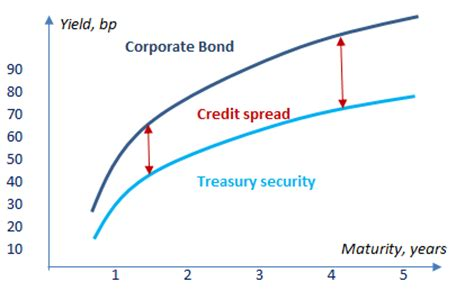 Credit Triangle Formula Credit Spreads