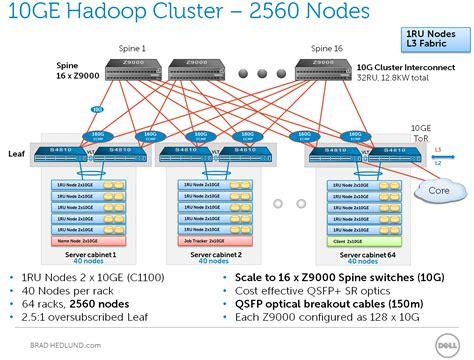 considering 10ge hadoop clusters and the network
