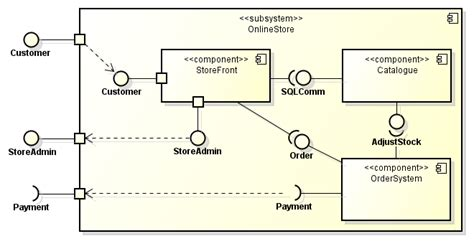 component layout diagram definition component diagrams