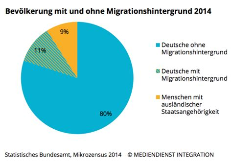 Search Deutschland Ausl 228 Nderfeindlichkeit Deutschland Statistik Search Immigrante Und
