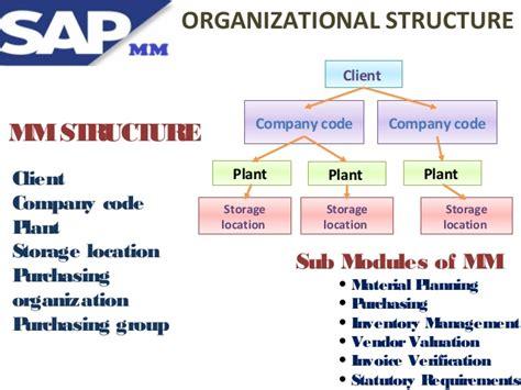 sap material management sap material management online training