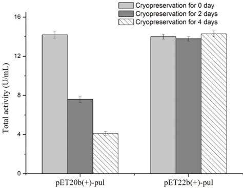 effect of cryopreservation time of frozen glycerol stoc