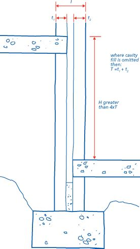 What Is The Difference Between Floor And Ground by Nhbc Standards 2007
