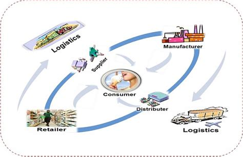 Ncat Mba In Supply Chain Systems by Scm It S Management Of Flow Business Article Mba