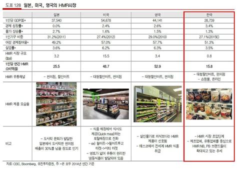 jw s 식품 한국에서 hmr home meal replacement 즉석식품 이