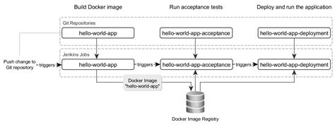 Tutorial Docker Jenkins | tutorial continuous delivery with docker and jenkins