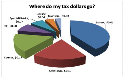 Indiana Property Tax Records Dlgf Where Tax Dollars Are Spent In Indiana