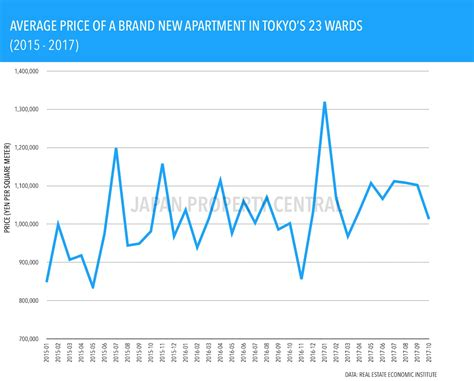 Tokyo Apartment Sale Prices Increase New Apartment Prices In Tokyo Increase For 7th Month