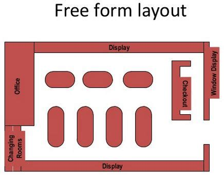 warehouse layout document avoid the quot butt brush quot effect with these store layout