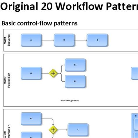 workflow design pattern workflow patterns