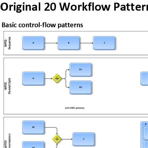 design pattern for workflow workflow design pattern patterns gallery