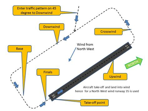 pattern airport atlanta sport flying airport pattern