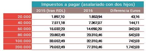 aumento decente 2016 en la prov de bs as cuando se cobra aumento de la tarjeta azul social 2016 la provincia