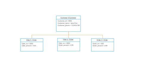 uml structure uml static structure diagram uml class diagram static