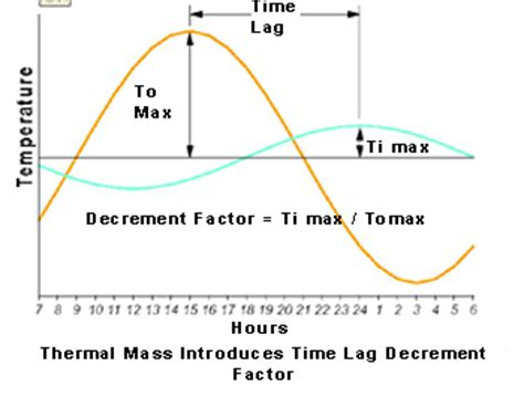 design temperature definition time lag and decrement factor