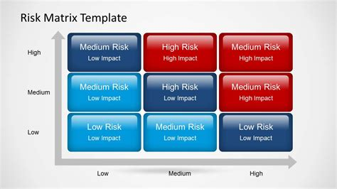risk matrix template risk matrix powerpoint template slidemodel