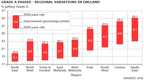 pattern grading courses uk bbc news uk education a level results show big divide