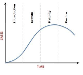 Time Mba Definition by Plc Product Cycle Definition Marketing Dictionary